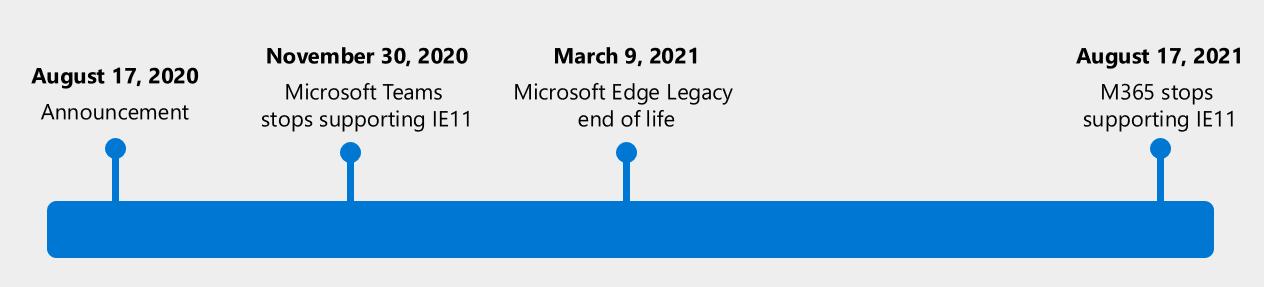 Timeline IE & Edge
