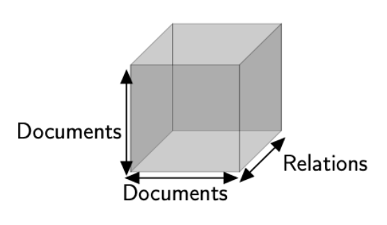 Tenseur 3d pour représenter différents types de relations entre articles (crédits : Rafika Boutalbi)