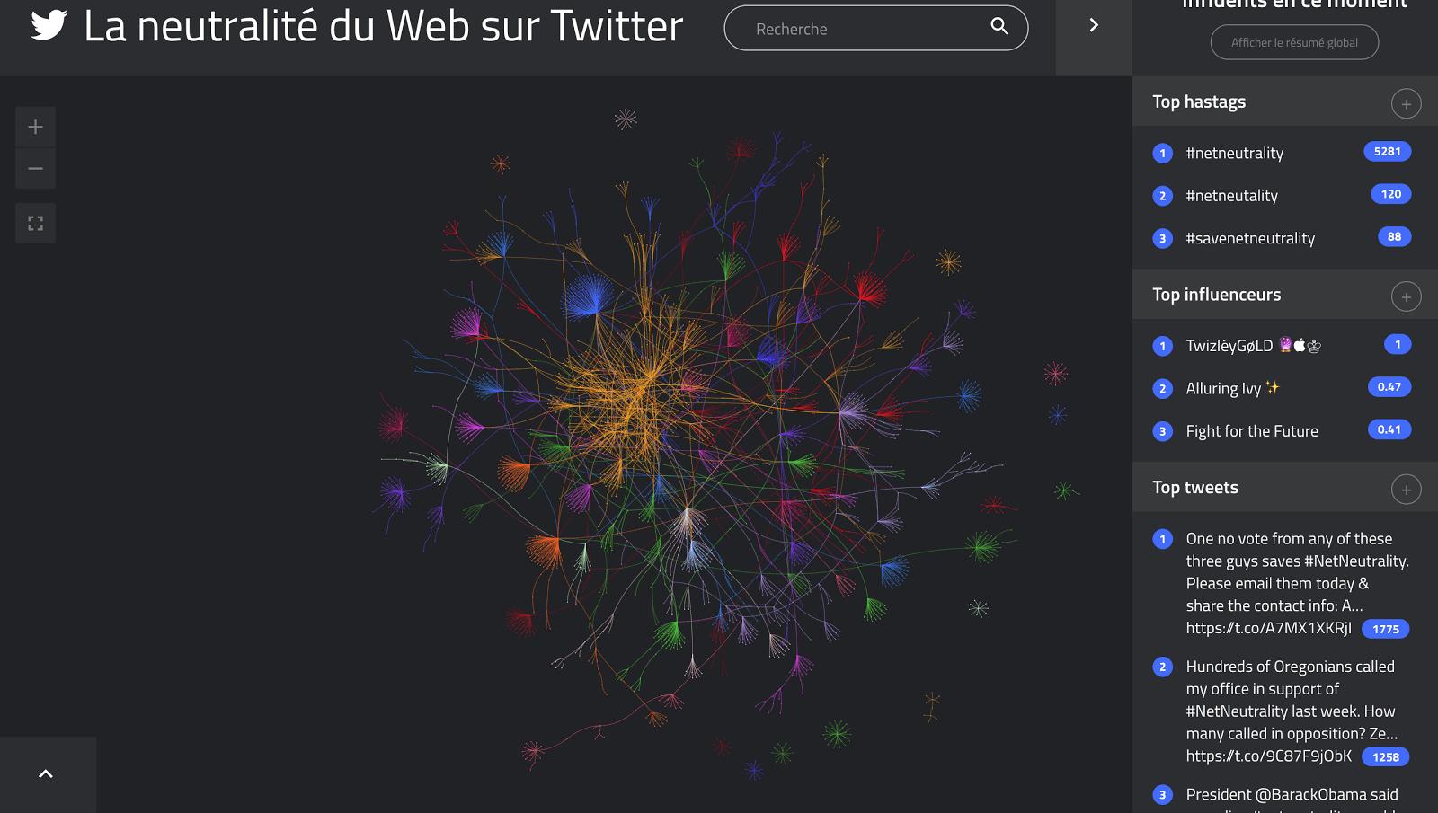 La Neutralité du web vue par TIGR - Graphe au 14 décembre
