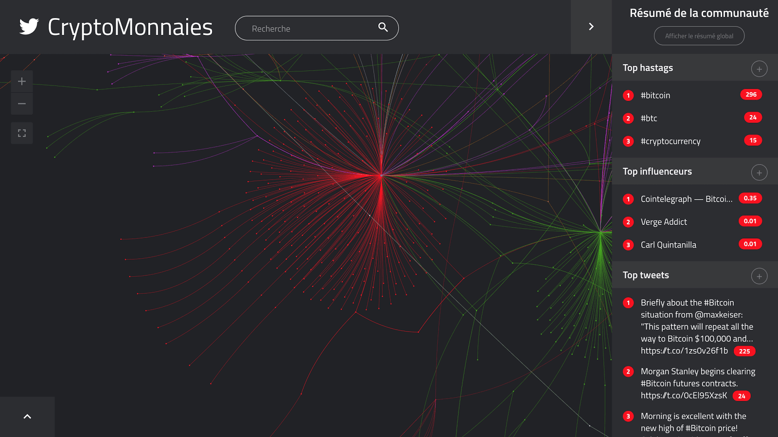 Etude Kernix Twitter : Les cryptomonnaies - Communauté Cointelegraph