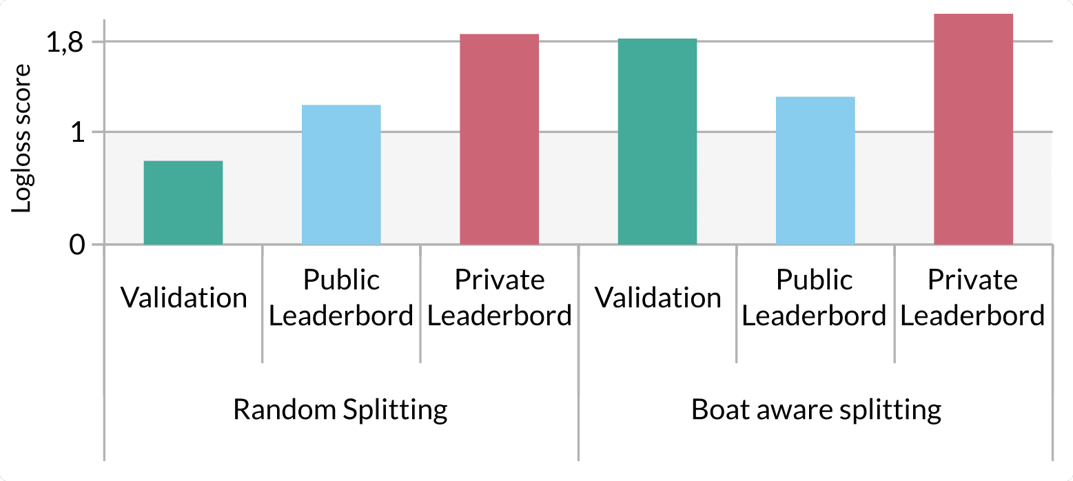 Figure 4. Logloss score of validation dataset and final results on Kaggle leaderboard with xgboost.