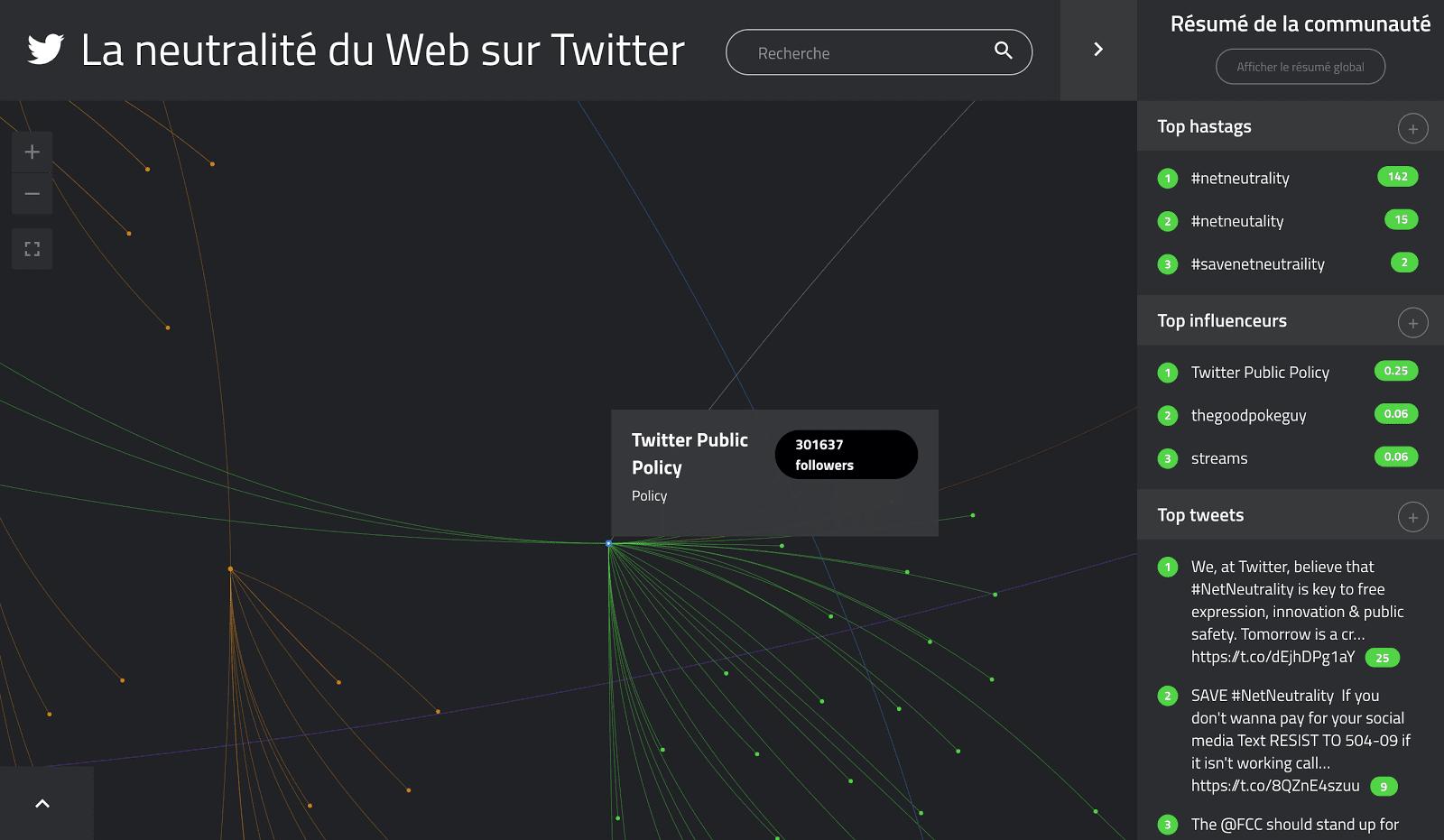 La Neutralité du web vue par TIGR - Zoom sur la communauté Twitter