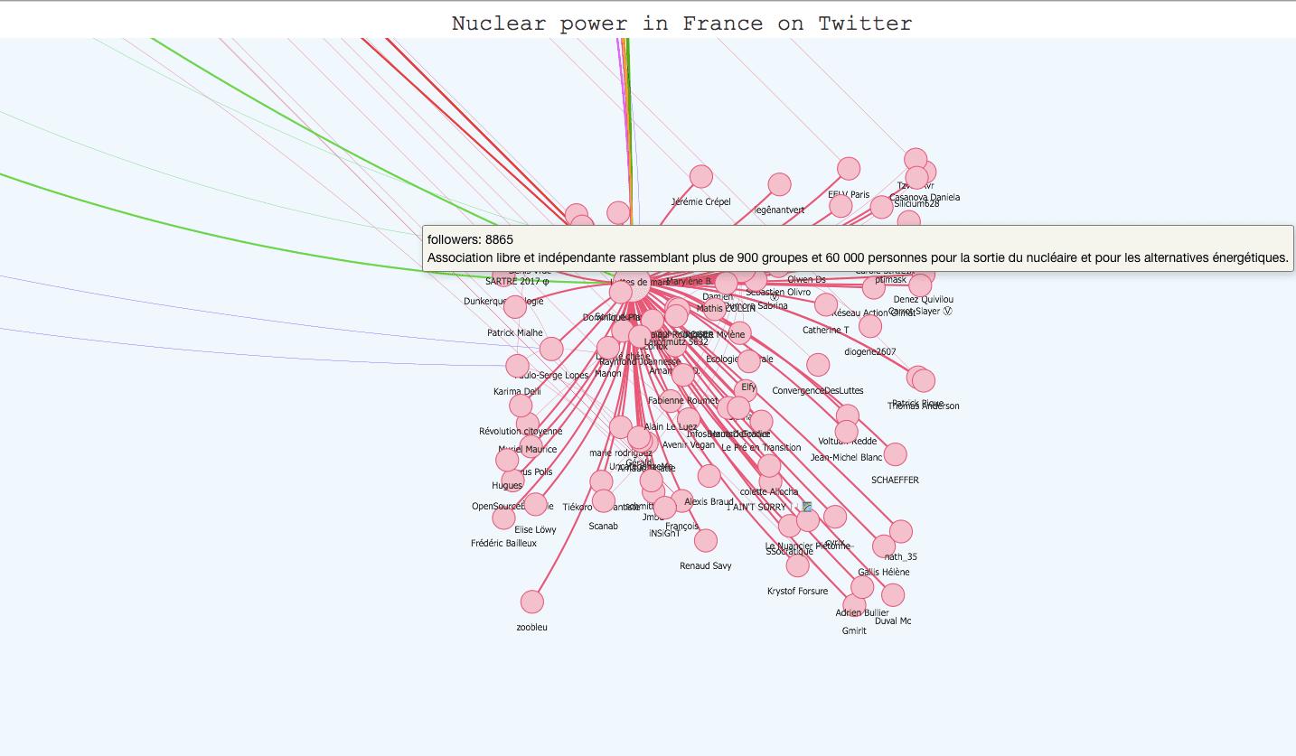 Screenshot n°2 of the interactive twitter visualization