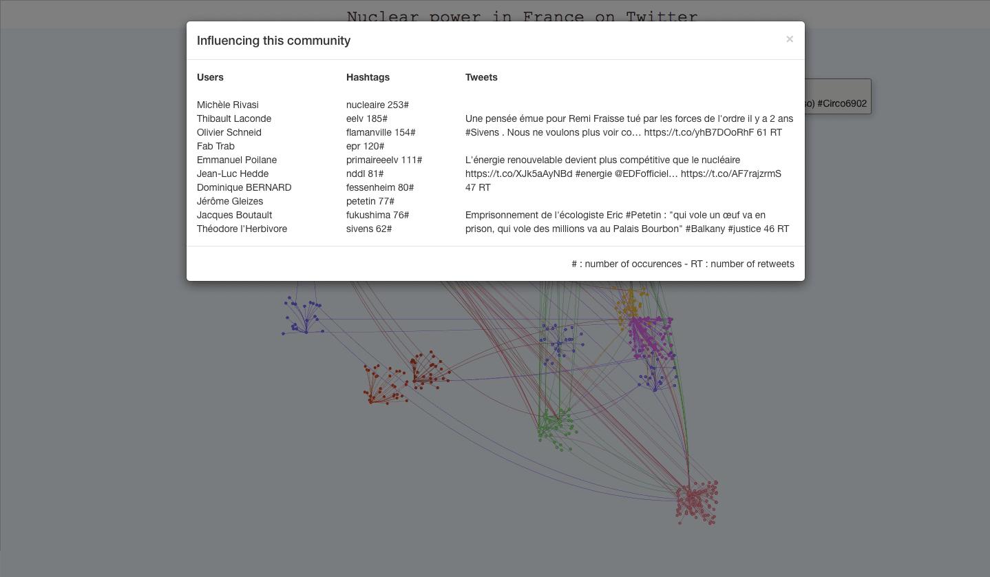 Screenshot n°3 of the interactive twitter visualization