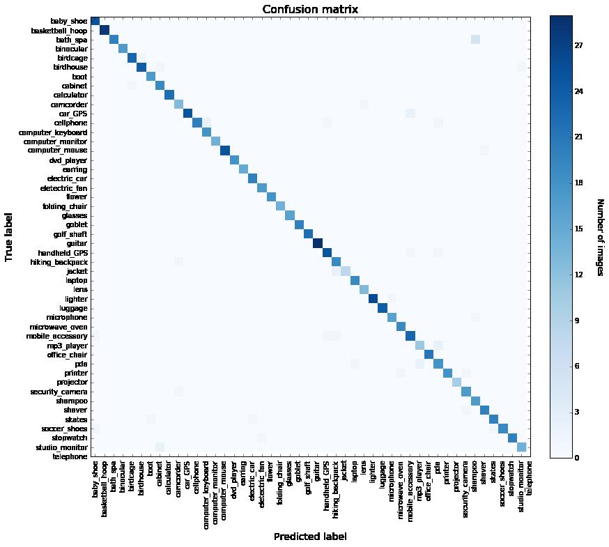 Classification accuracy Kernix