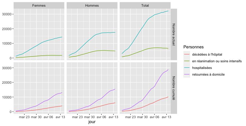 Évolution du nombre de personnes atteintes du COVID-19