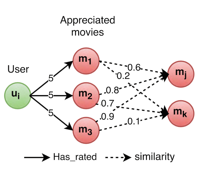 Schematic representation of the recommendations based on similiraty between movies