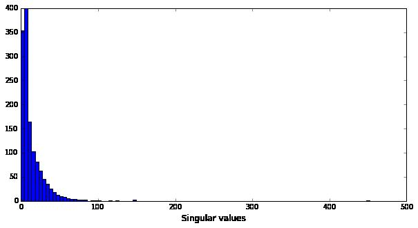 Histogram of the singular