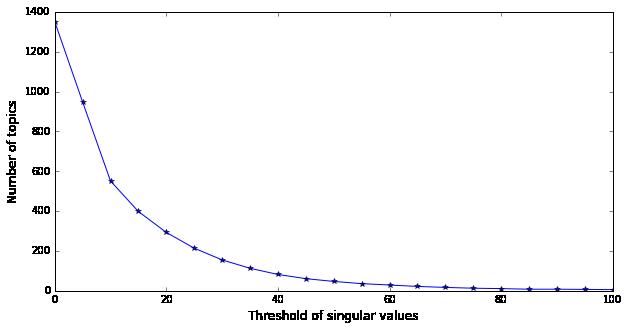 Threshold singular values Graph
